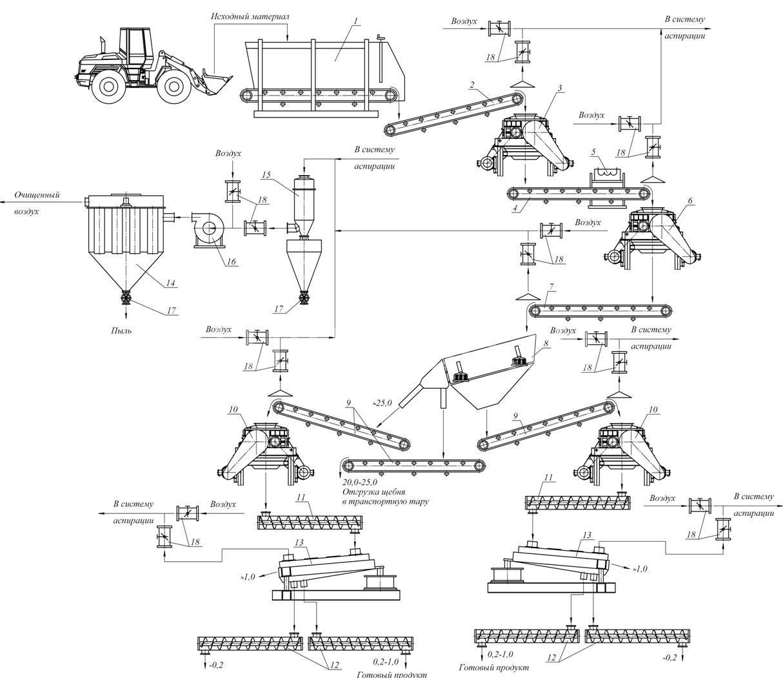 Дробильно-сортировочный комплекс по переработке известняка, мрамора и доломита.