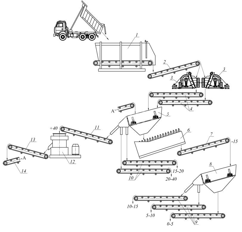 Схема дробильно сортировачного комплекса с промывкой