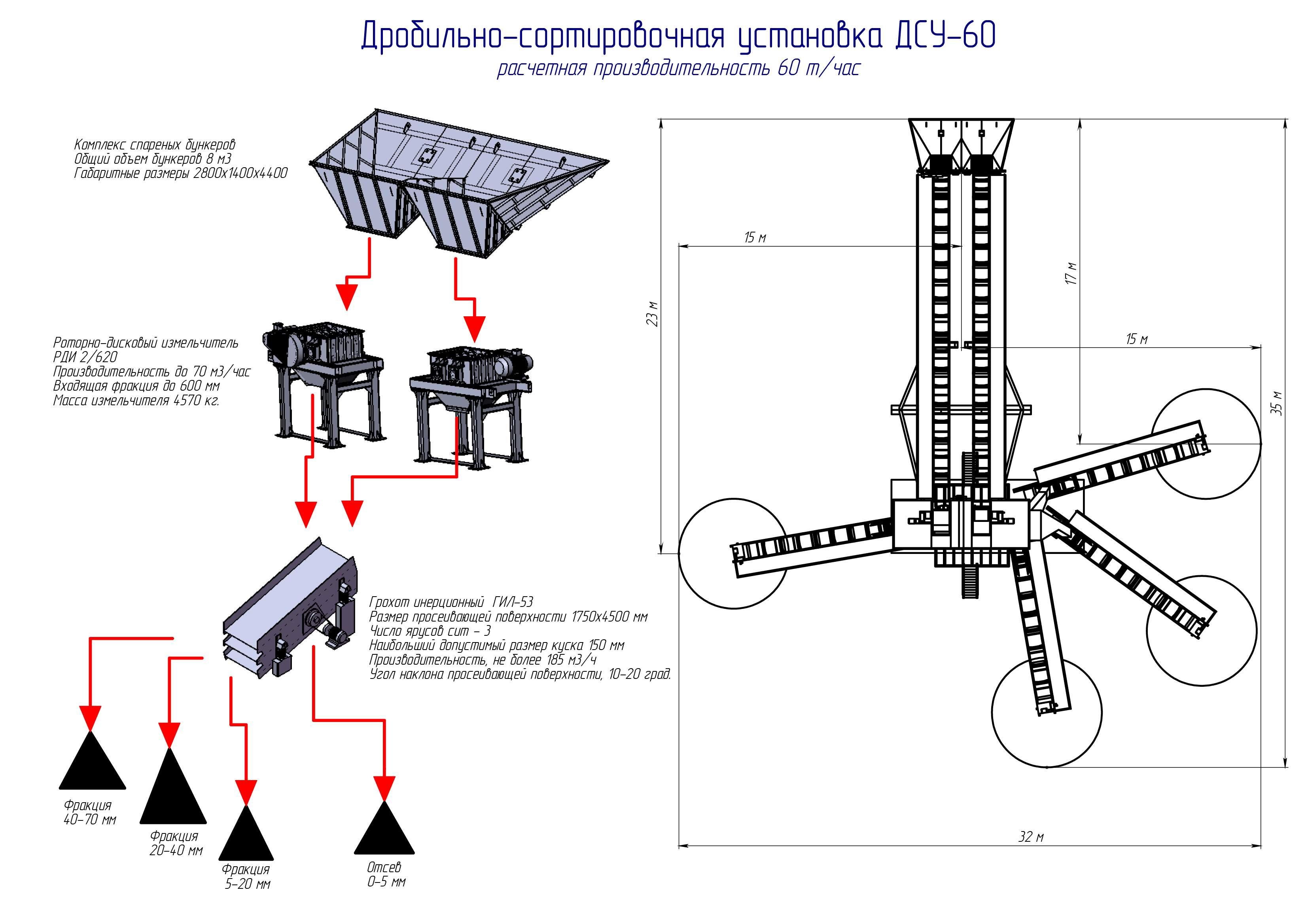 Дробильная установка ДСУ-60