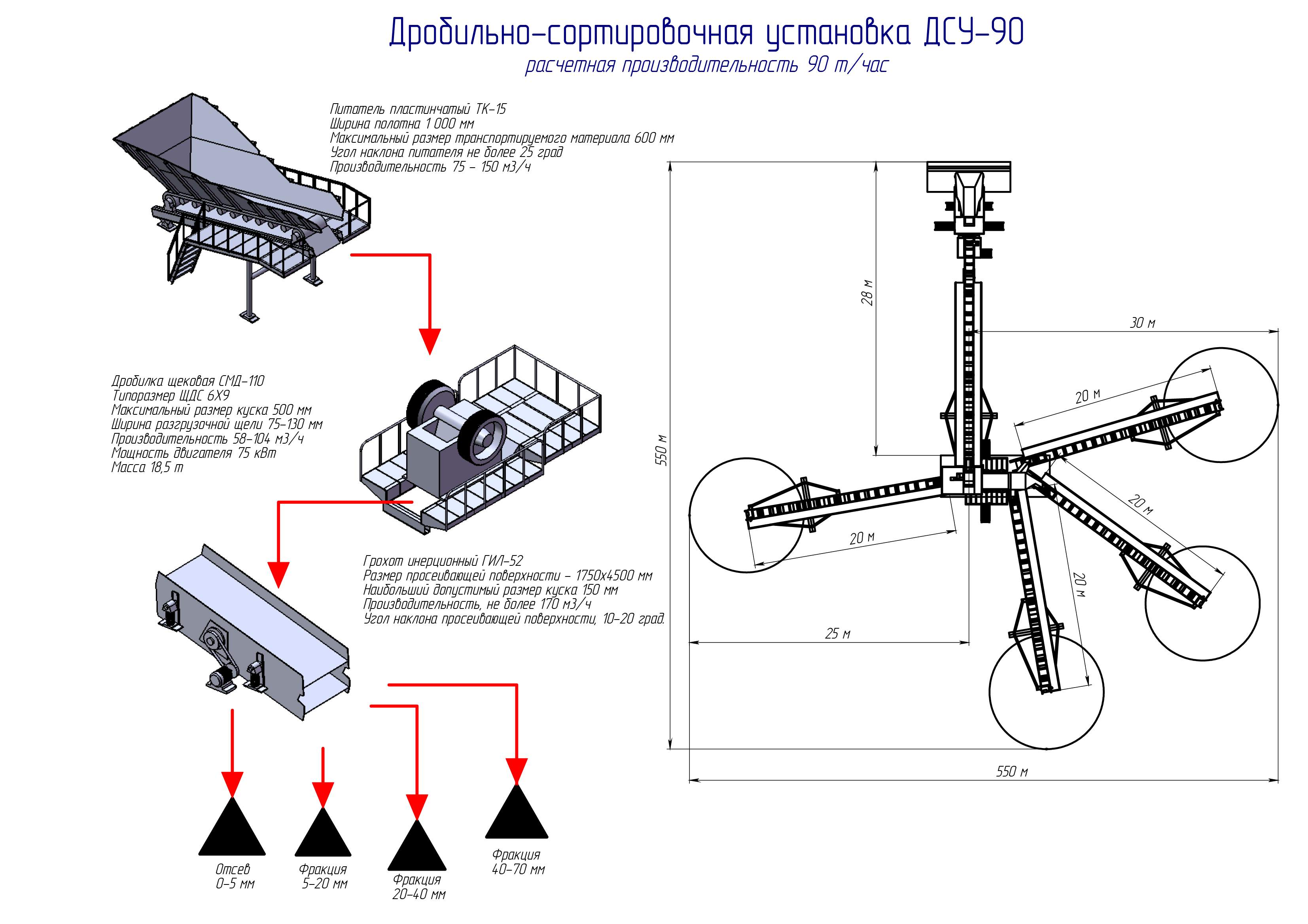 Дробильная установка ДСУ-90