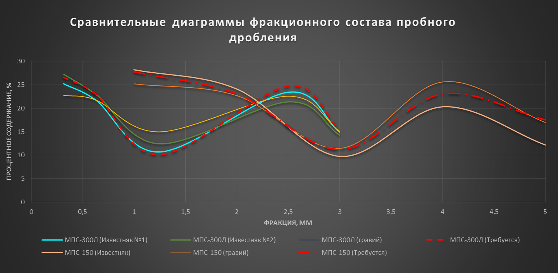 диаграмма испытания дробилок МПС-150, МПС-300Л