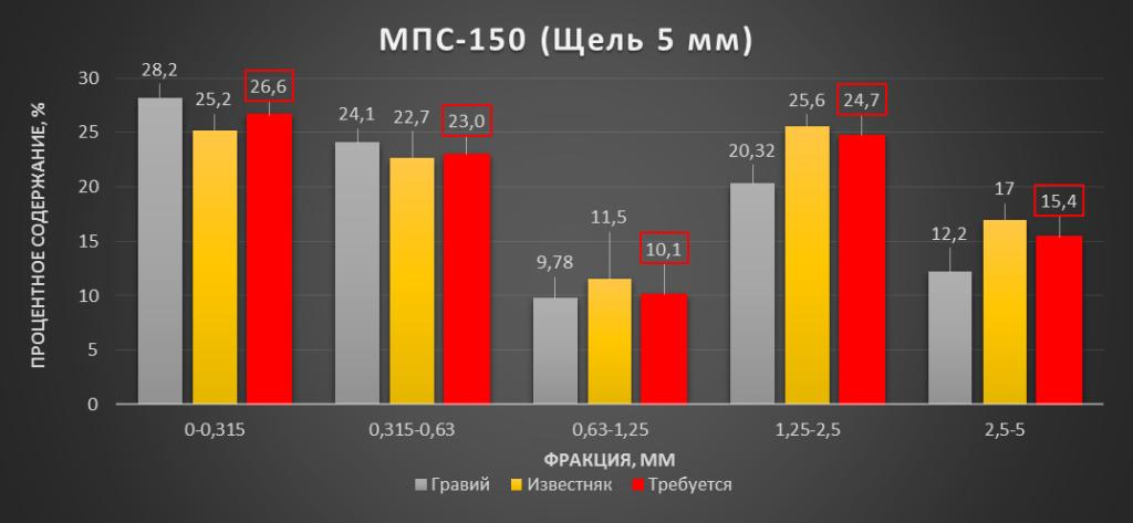 Фракционный состав дробленого материала дробилки МПС-150.