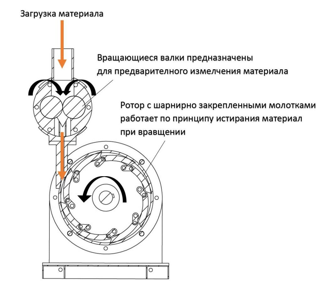 Мельница МТП-170