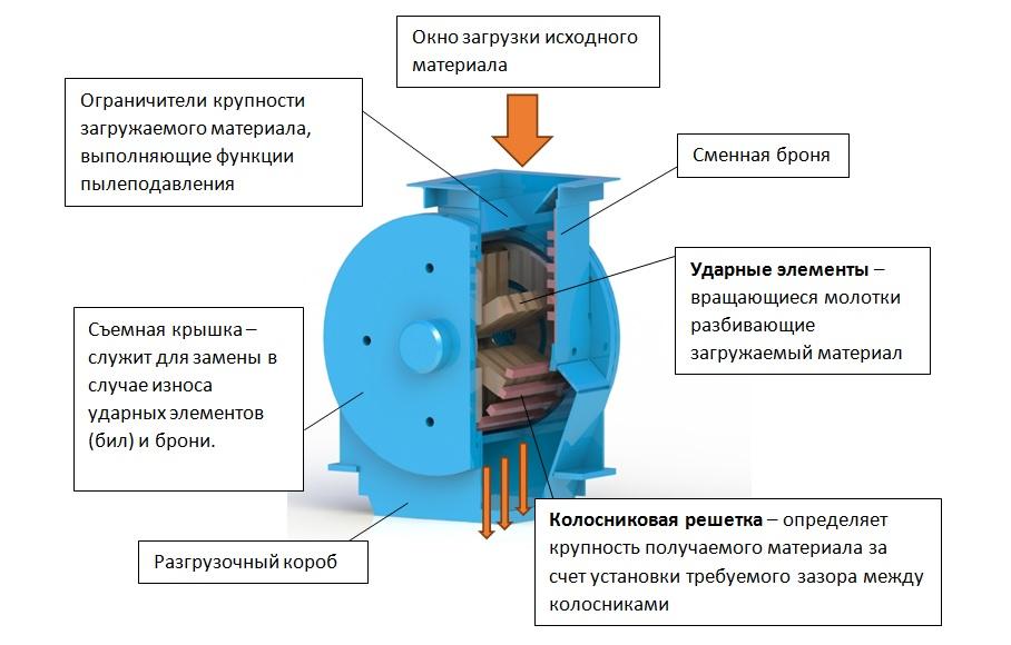 Механизм молотковой дробилки МПС 150.