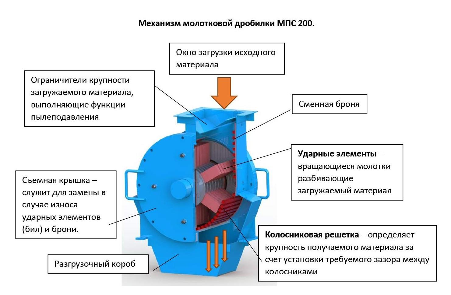 МПС-200 дробилка молотковая. Технические Характеристики, устройство, чертёж. Тульские Машины.