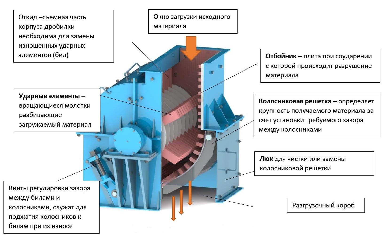 Дробилка чертеж грохот инерционный гил в Калининград