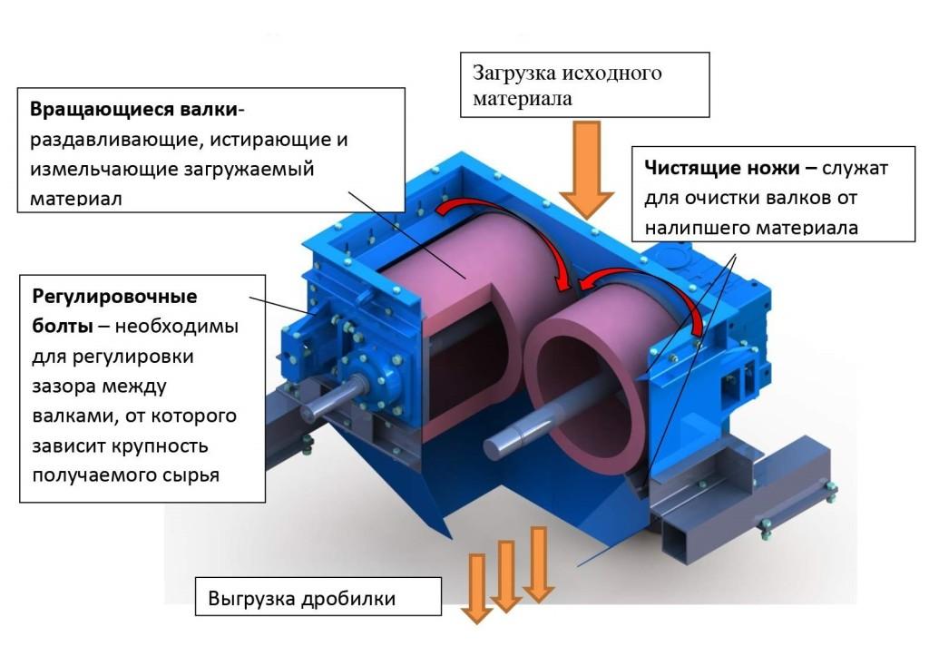 Устройство ДВГ-2-500