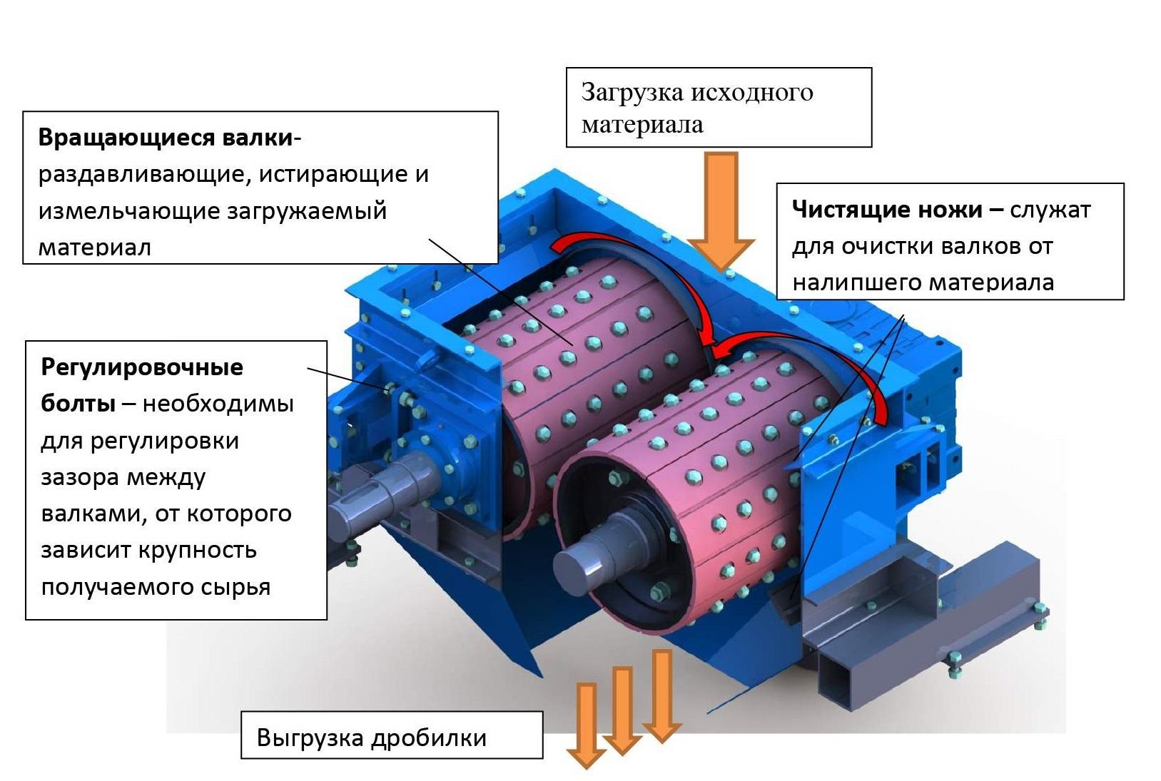 Валковая дробилка технические характеристики гил-42 чертежи