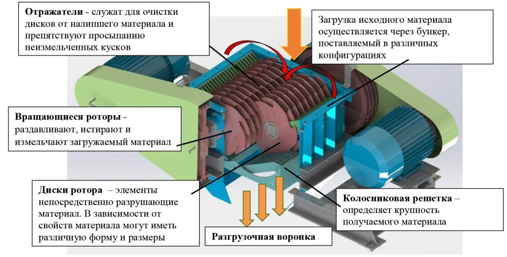 Измельчитель роторно-дисковый РДИ-2/350