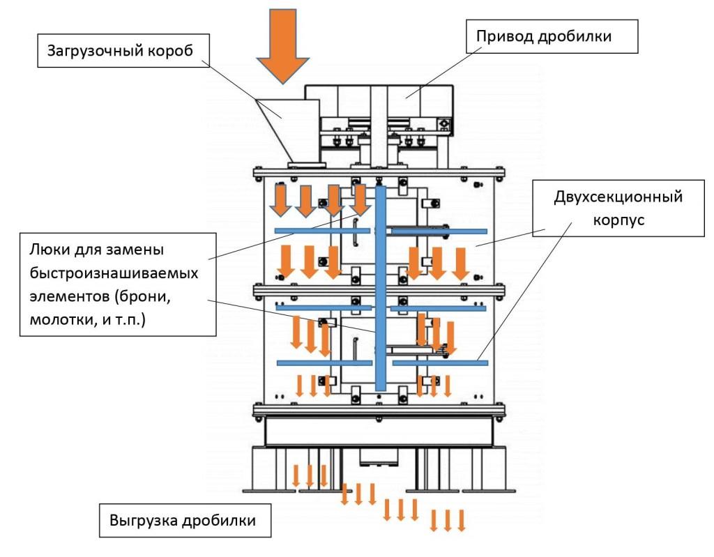 Вертикальная дробилка ВД-1С