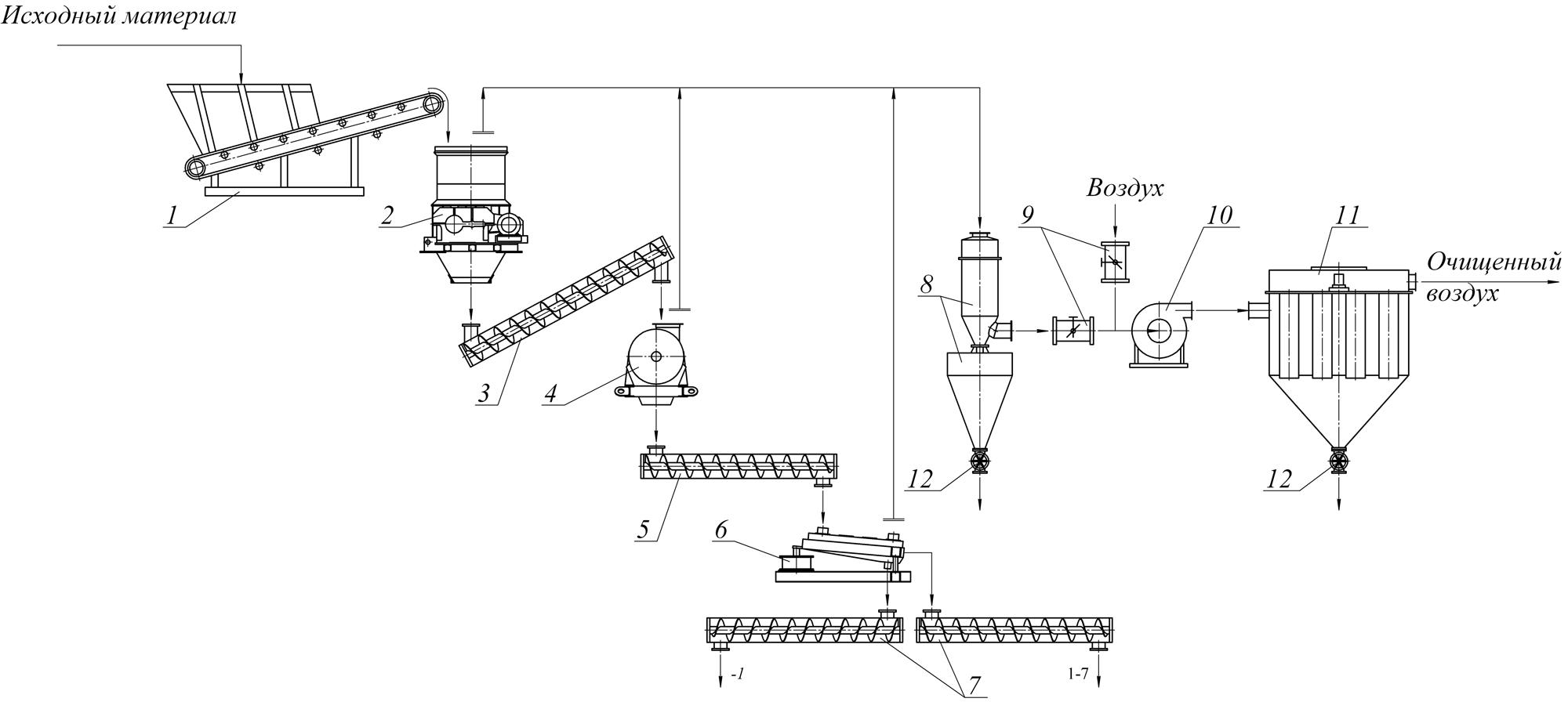 Схема участка дробления травы
