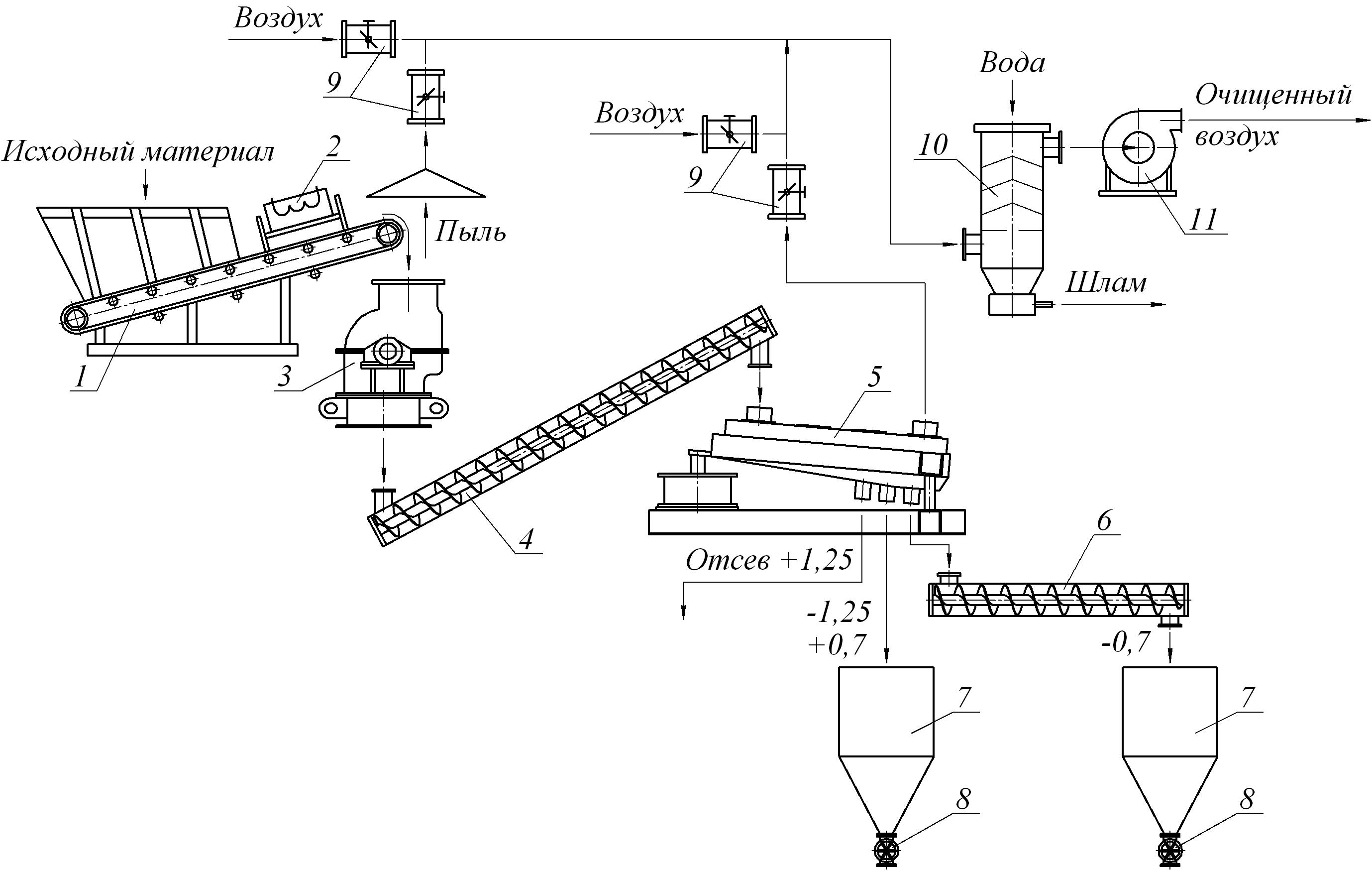 Схема линии по измельчению и классификации песчано-гравийной смеси