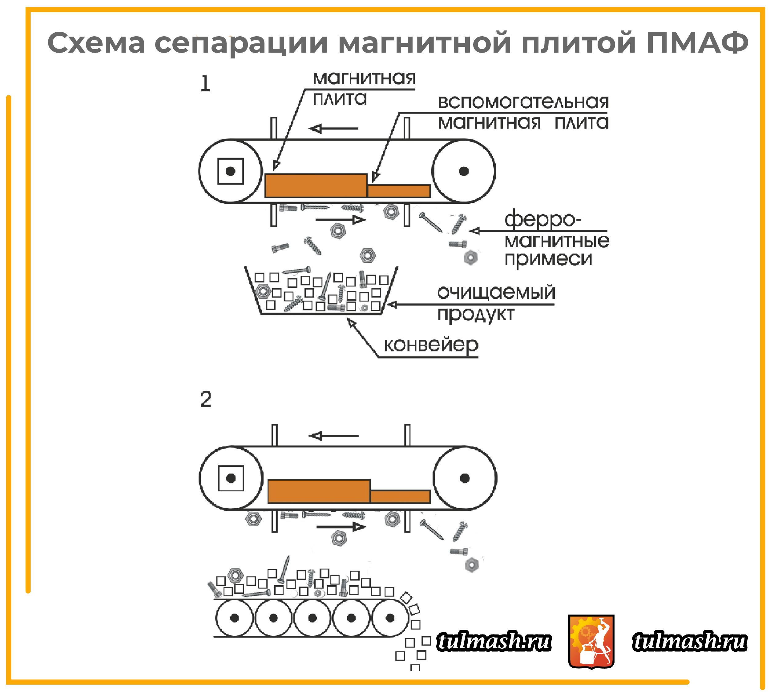 Схема сепарации магнитной плитой МПАФ-01